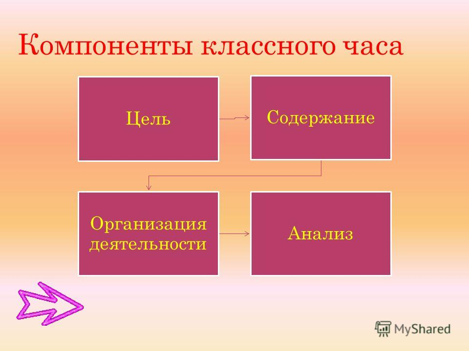 Компоненты классного часа Цель Содержание Организация деятельности Анализ