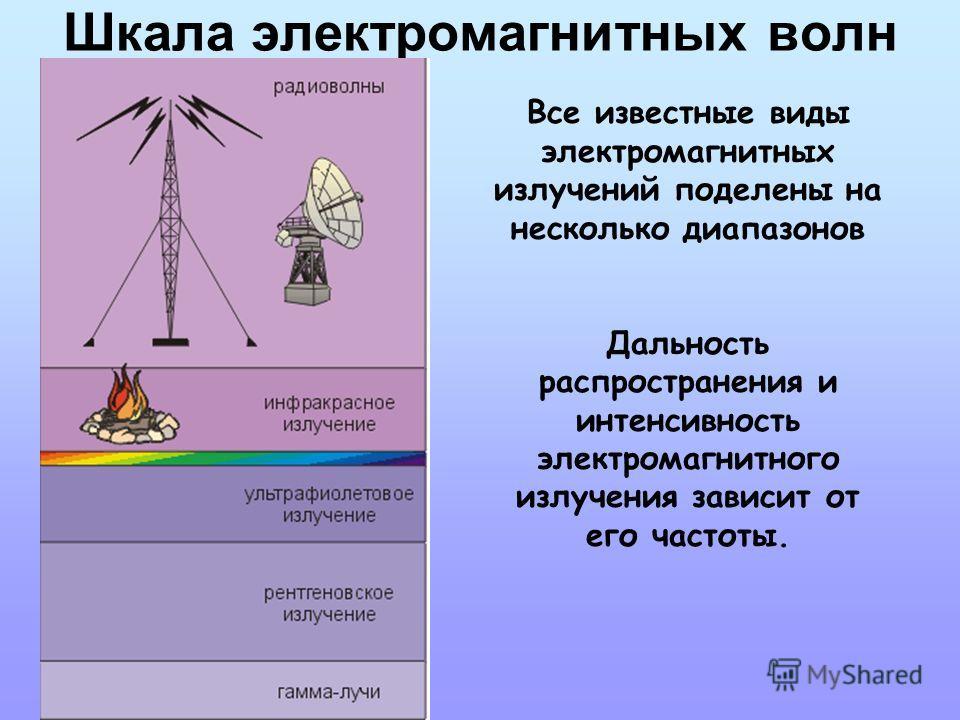 Шкала электромагнитных волн Все известные виды электромагнитных излучений поделены на несколько диапазонов Дальность распространения и интенсивность электромагнитного излучения зависит от его частоты.