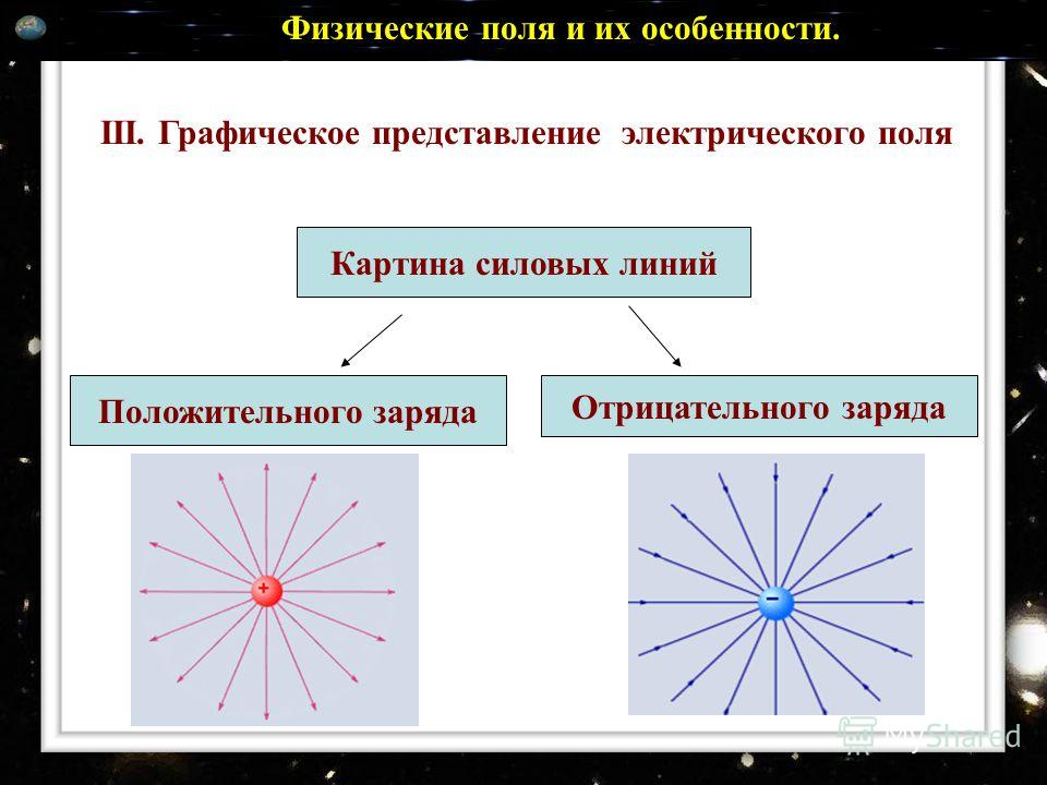 III. Графическое представление электрического поля Картина силовых линий Положительного заряда Отрицательного заряда