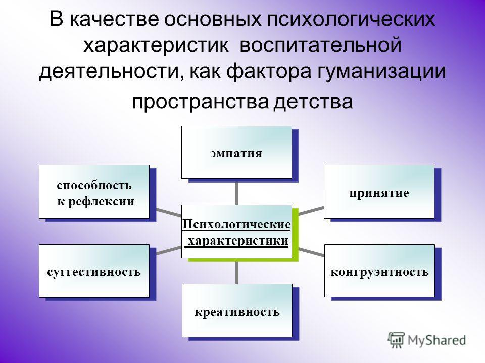 В качестве основных психологических характеристик воспитательной деятельности, как фактора гуманизации пространства детства Психологические характеристики эмпатияпринятиеконгруэнтностькреативностьсуггестивность способность к рефлексии