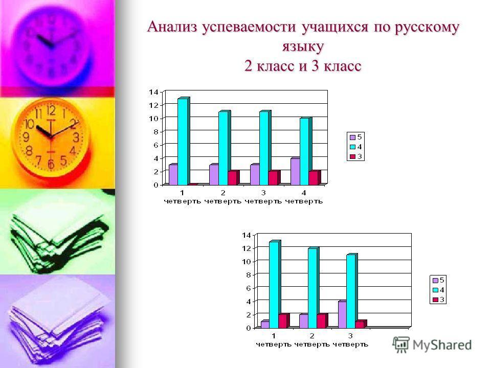 Анализ успеваемости учащихся по русскому языку 2 класс и 3 класс