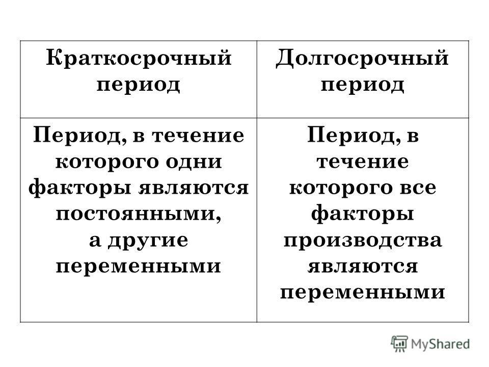 Краткосрочный период Долгосрочный период Период, в течение которого одни факторы являются постоянными, а другие переменными Период, в течение которого все факторы производства являются переменными