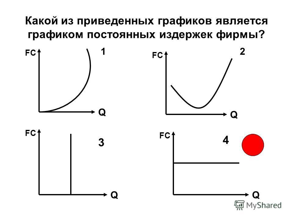 Какой из приведенных графиков является графиком постоянных издержек фирмы? FC Q 1 Q QQ 2 3 4