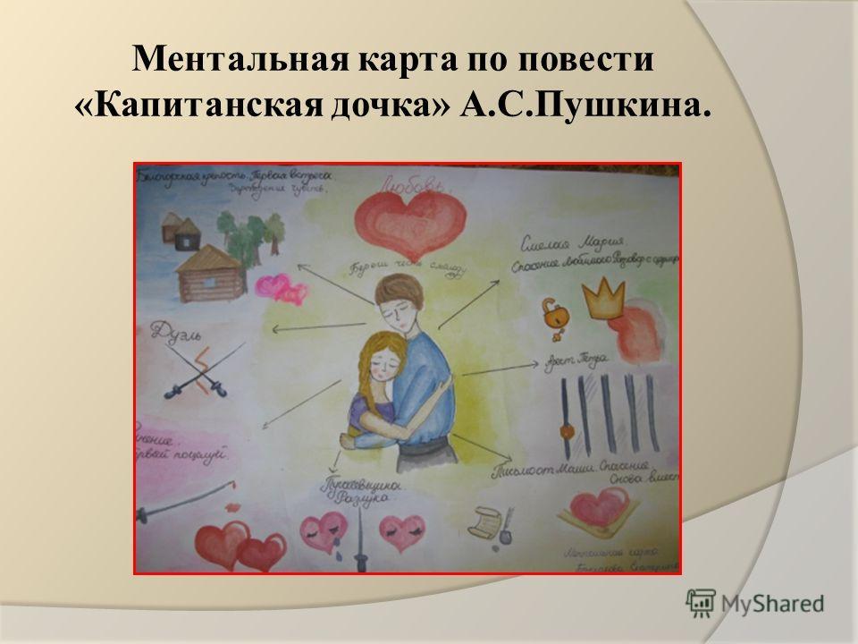 Ментальная карта по повести «Капитанская дочка» А.С.Пушкина.