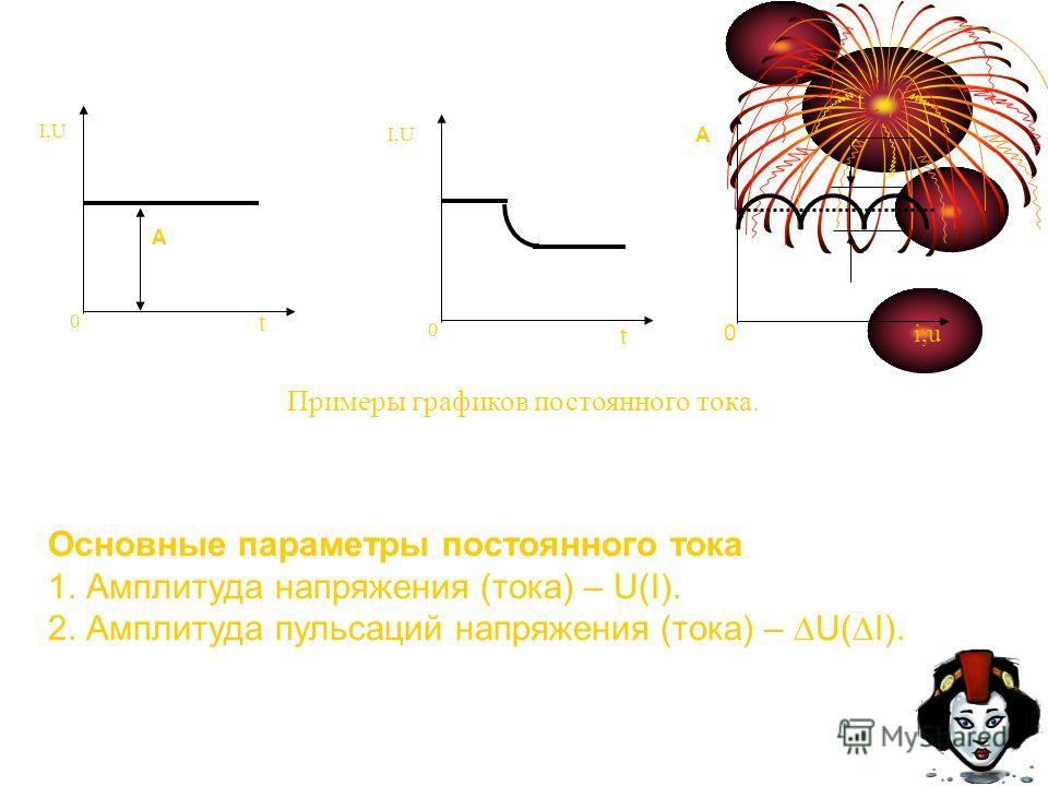 t 0 I,U t 0 А i,u 0 А t Примеры графиков постоянного тока. Основные параметры постоянного тока 1. Амплитуда напряжения (тока) – U(I). 2. Амплитуда пульсаций напряжения (тока) – U(I).