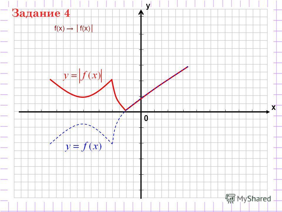0 х у f(x) Задание 4