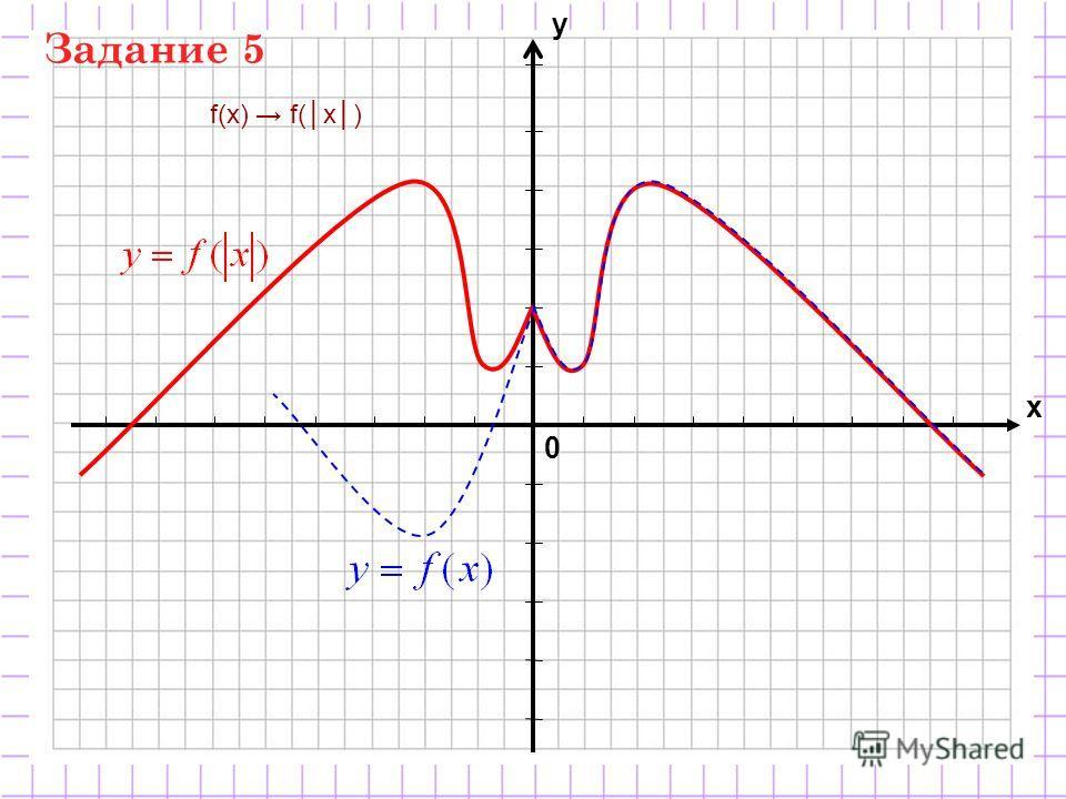 0 х у f(x) Задание 5