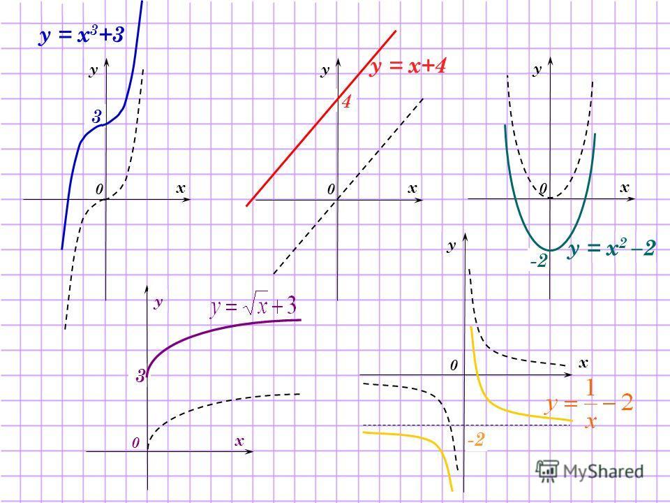 у = х+4 3 0 х у у = х 3 +3 4 0 х у у = х 2 –2 -2 0 х у х 0 у 3 0 х у