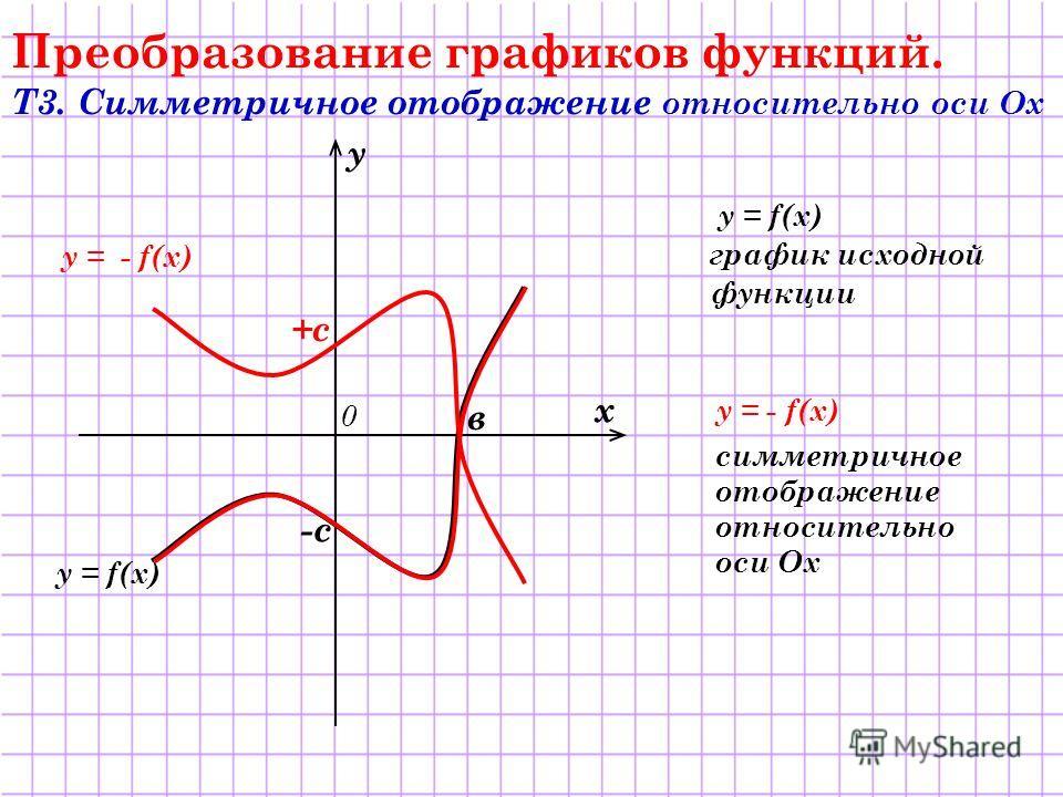 y = - f(x) y = f(x) Преобразование графиков функций. Т3. Симметричное отображение относительно оси Ох y = f(x) график исходной функции y = - f(x) симметричное отображение относительно оси Ох х у 0 -с +с в