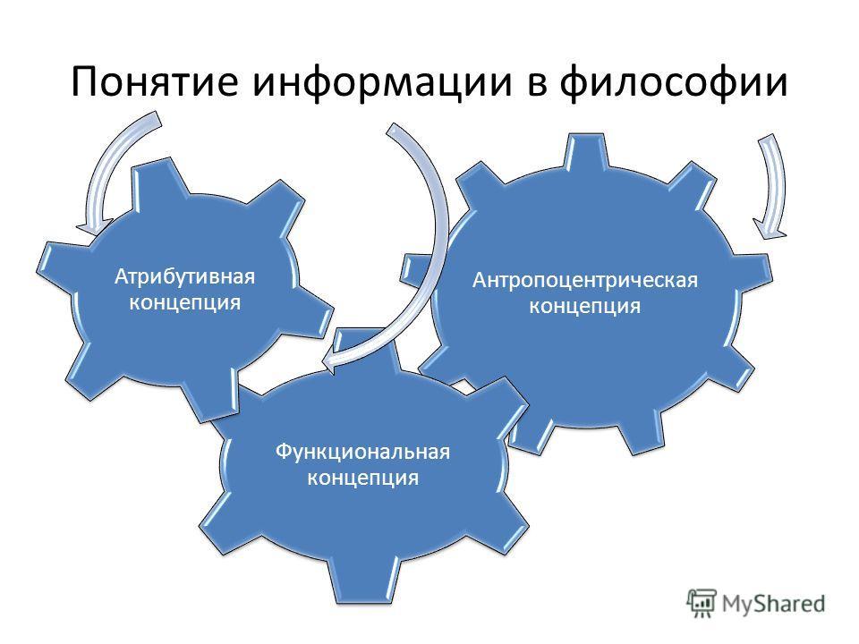 Понятие информации в философии Антропоцентрическая концепция Функциональная концепция Атрибутивная концепция