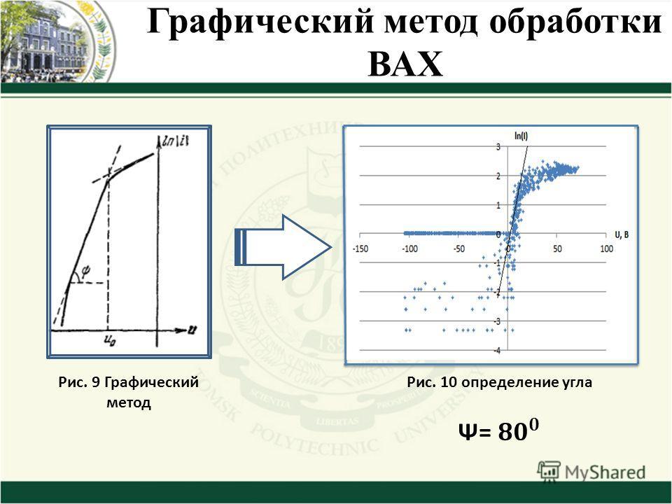 Графический метод обработки ВАХ Рис. 9 Графический метод Рис. 10 определение угла