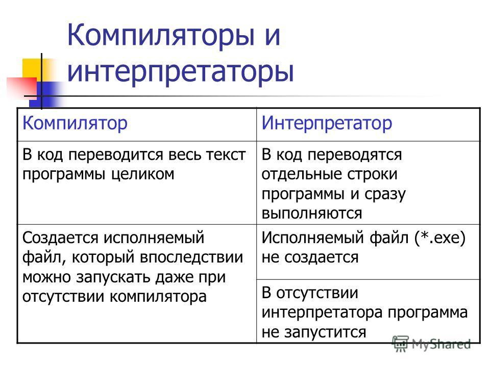 Компиляторы и интерпретаторы Компилятор Интерпретатор В код переводится весь текст программы целиком В код переводятся отдельные строки программы и сразу выполняются Создается исполняемый файл, который впоследствии можно запускать даже при отсутствии
