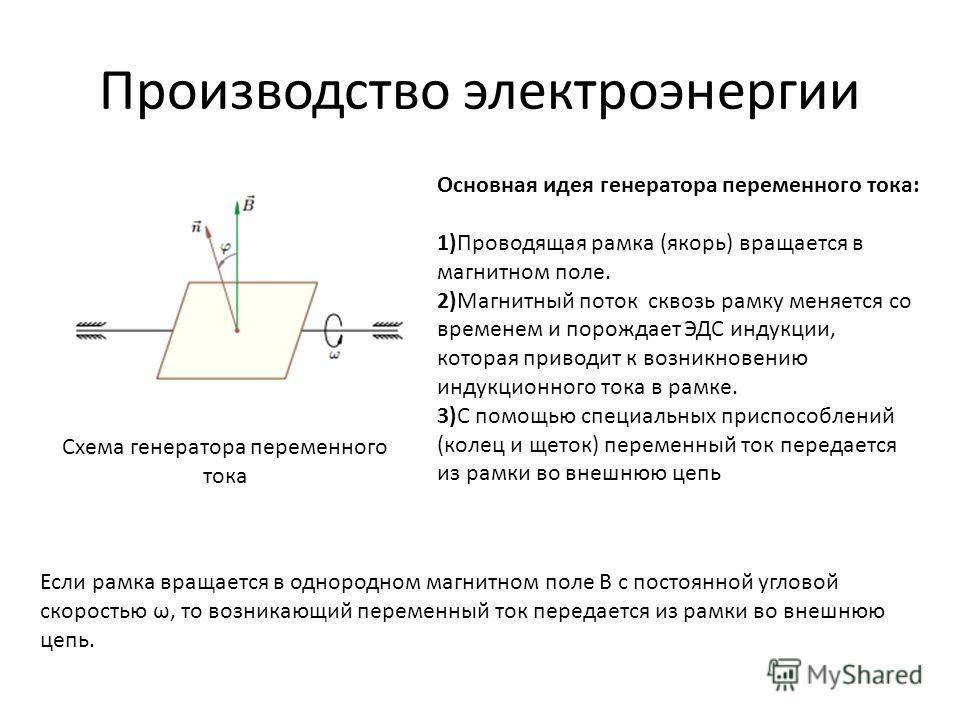 Производство электроэнергии Схема генератора переменного тока Основная идея генератора переменного тока: 1)Проводящая рамка (якорь) вращается в магнитном поле. 2)Магнитный поток сквозь рамку меняется со временем и порождает ЭДС индукции, которая прив