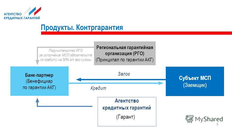 8 (Гарант) Залог Банк-партнер (Бенефициар по гарантии АКГ) Поручительство РГО за исполнение МСП обязательств по кредиту на 50% от его суммы Кредит Региональная гарантийная организация (РГО) (Принципал по гарантии АКГ) Субъект МСП (Заемщик) Агентство