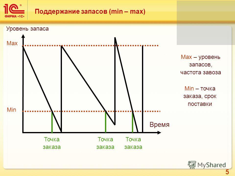 5 Поддержание запасов (min – max) Время Уровень запаса Min Точка заказа Max Точка заказа Min – точка заказа, срок поставки Max – уровень запасов, частота завоза