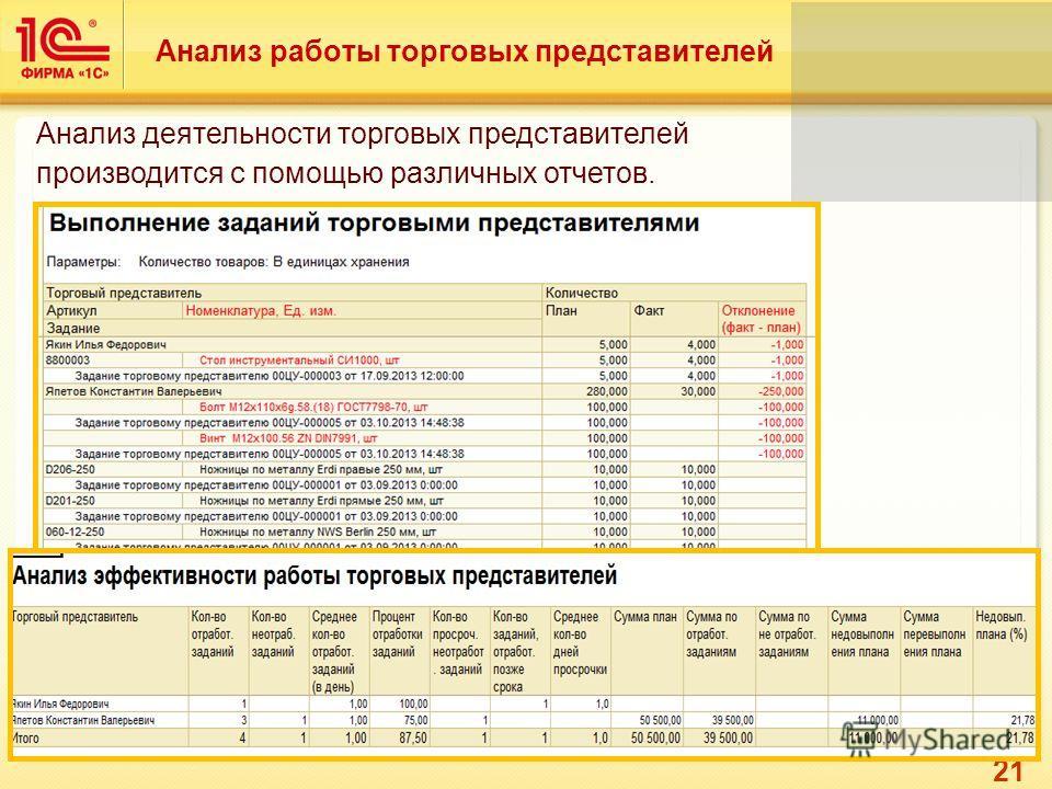 21 Анализ работы торговых представителей Анализ деятельности торговых представителей производится с помощью различных отчетов.