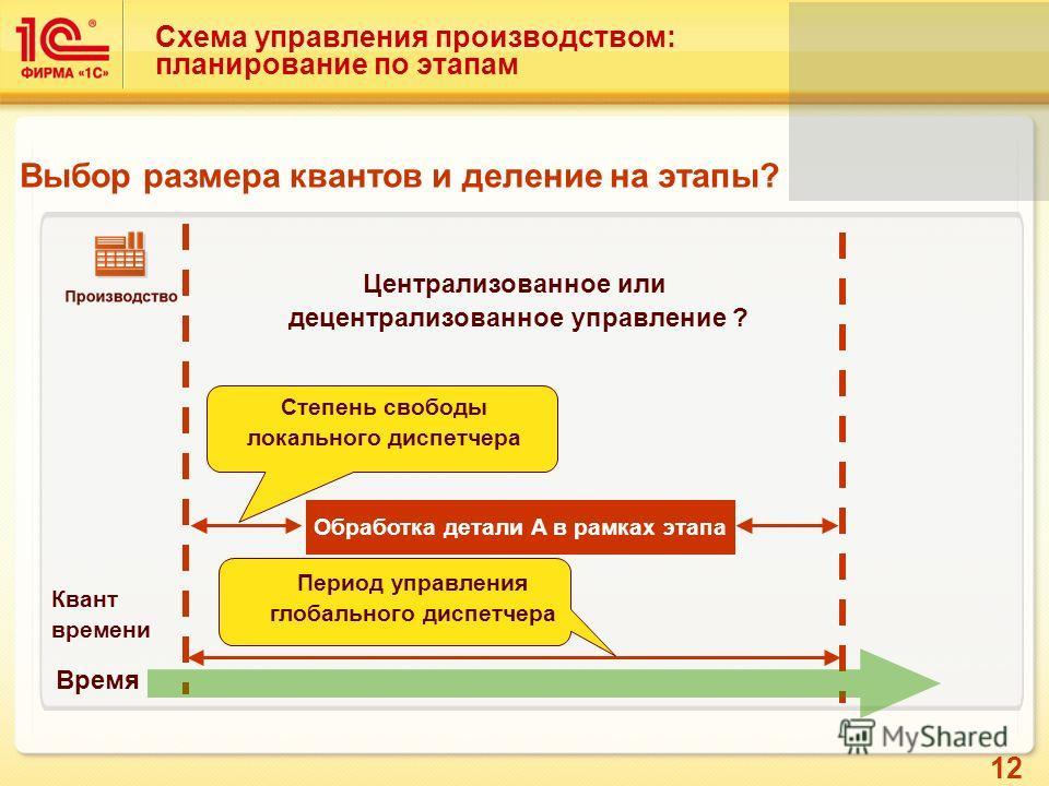 12 Схема управления производством: планирование по этапам Выбор размера квантов и деление на этапы? Время Обработка детали A в рамках этапа Квант времени Степень свободы локального диспетчера Период управления глобального диспетчера Централизованное