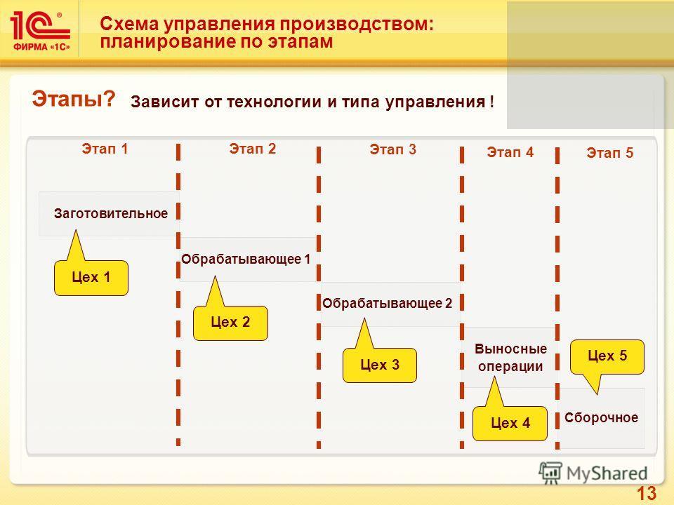 13 Схема управления производством: планирование по этапам Заготовительное Обрабатывающее 1 Выносные операции Сборочное Этапы? Обрабатывающее 2 Цех 1 Цех 2 Цех 3 Цех 4 Цех 5 Этап 1 Этап 2 Этап 3 Этап 4 Этап 5 Зависит от технологии и типа управления !