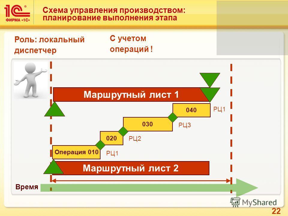 22 Схема управления производством: планирование выполнения этапа Время Роль: локальный диспетчер С учетом операций ! Маршрутный лист 1 Операция 010 020 030 040 Маршрутный лист 2 РЦ1 РЦ2 РЦ3 РЦ1