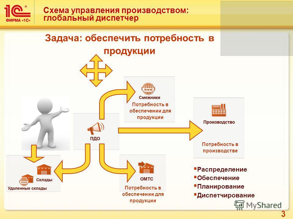 3 Схема управления производством: глобальный диспетчер Потребность в производстве Потребность в обеспечении для продукции Задача: обеспечить потребность в продукции Распределение Обеспечение Планирование Диспетчирование