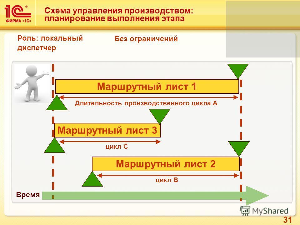 31 Схема управления производством: планирование выполнения этапа Время Роль: локальный диспетчер Без ограничений Маршрутный лист 1 Маршрутный лист 2 Длительность производственного цикла А цикл B Маршрутный лист 3 цикл C