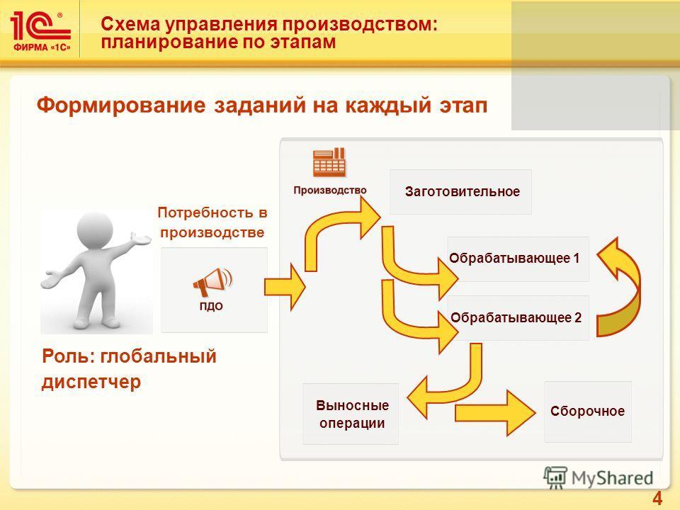 4 Схема управления производством: планирование по этапам Потребность в производстве Заготовительное Обрабатывающее 1 Обрабатывающее 2 Выносные операции Сборочное Роль: глобальный диспетчер Формирование заданий на каждый этап