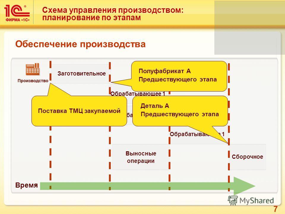7 Схема управления производством: планирование по этапам Заготовительное Обрабатывающее 1 Обрабатывающее 2 Выносные операции Сборочное Обеспечение производства Обрабатывающее 1 Время Деталь A Предшествующего этапа Полуфабрикат A Предшествующего этапа