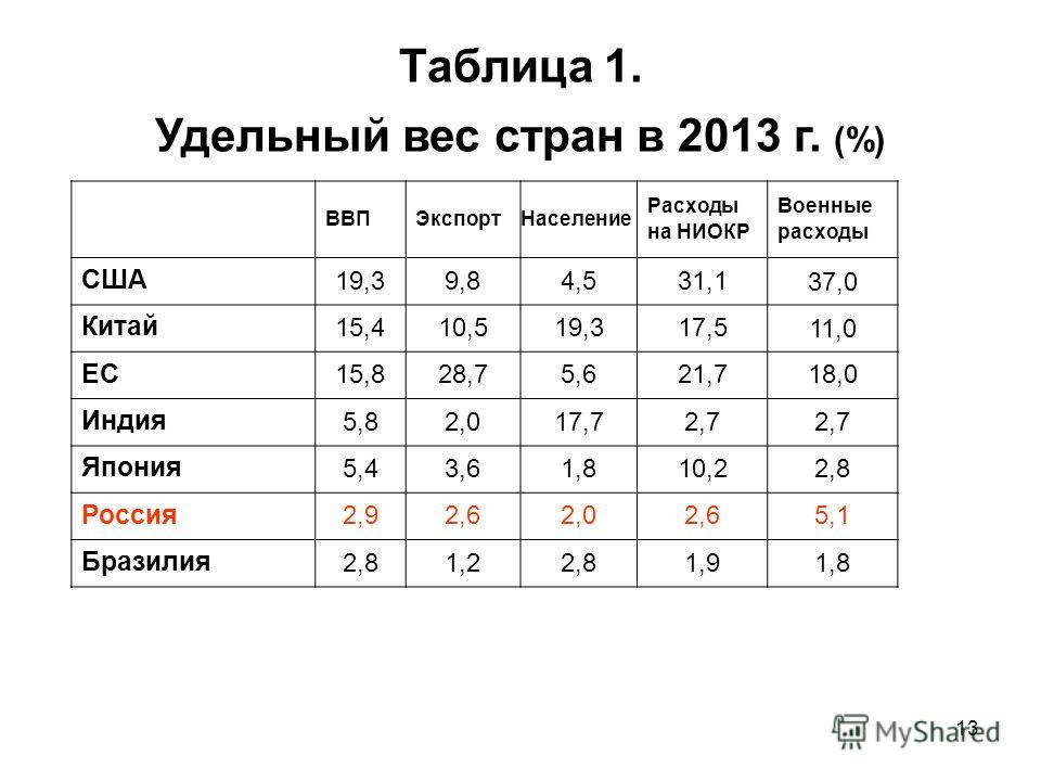 13 Таблица 1. Удельный вес стран в 2013 г. (%) ВВПЭкспорт Население Расходы на НИОКР Военные расходы США 19,39,84,531,1 37,0 Китай 15,410,519,317,5 11,0 ЕС 15,828,75,621,718,0 Индия 5,82,017,72,7 Япония 5,43,61,810,22,8 Россия 2,92,62,02,65,1 Бразили