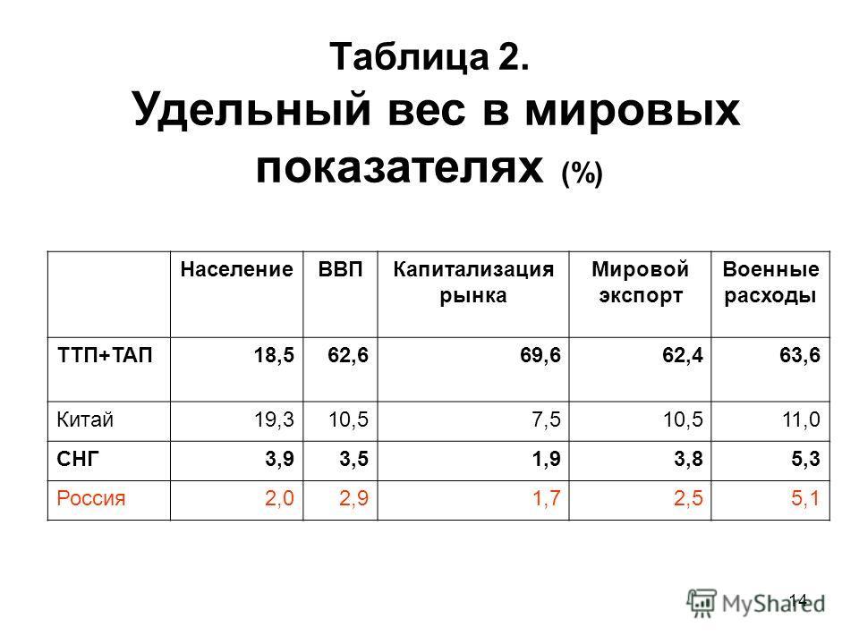 14 Таблица 2. Удельный вес в мировых показателях (%) Население ВВПКапитализация рынка Мировой экспорт Военные расходы ТТП+ТАП18,562,669,662,463,6 Китай 19,310,57,510,511,0 СНГ3,93,51,93,85,35,3 Россия 2,02,91,72,55,1