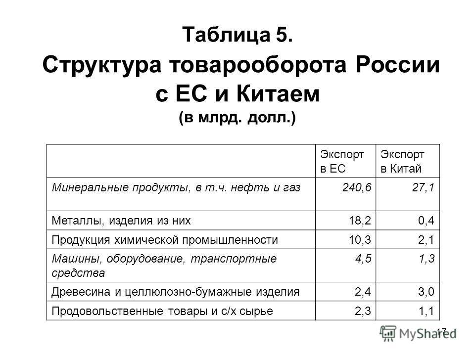 17 Таблица 5. Структура товарооборота России с ЕС и Китаем (в млрд. долл.) Экспорт в ЕС Экспорт в Китай Минеральные продукты, в т.ч. нефть и газ 240,627,1 Металлы, изделия из них 18,20,4 Продукция химической промышленности 10,32,1 Машины, оборудовани