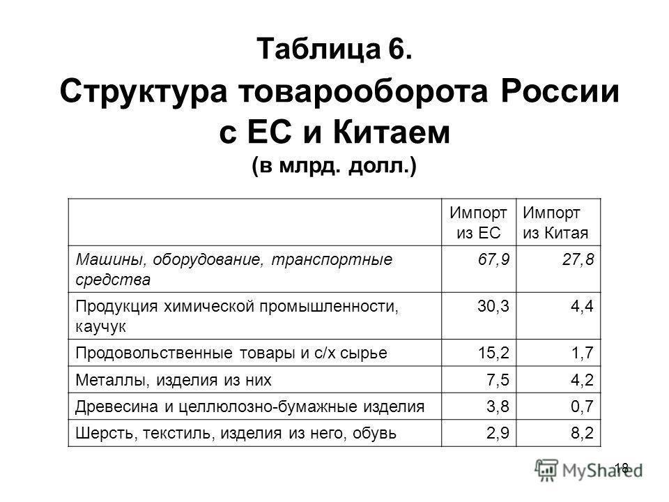 18 Таблица 6. Структура товарооборота России с ЕС и Китаем (в млрд. долл.) Импорт из ЕС Импорт из Китая Машины, оборудование, транспортные средства 67,927,8 Продукция химической промышленности, каучук 30,34,4 Продовольственные товары и с/х сырье 15,2