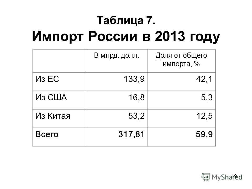 19 Таблица 7. Импорт России в 2013 году В млрд. долл.Доля от общего импорта, % Из ЕС133,942,1 Из США16,85,3 Из Китая 53,212,5 Всего 317,8159,9
