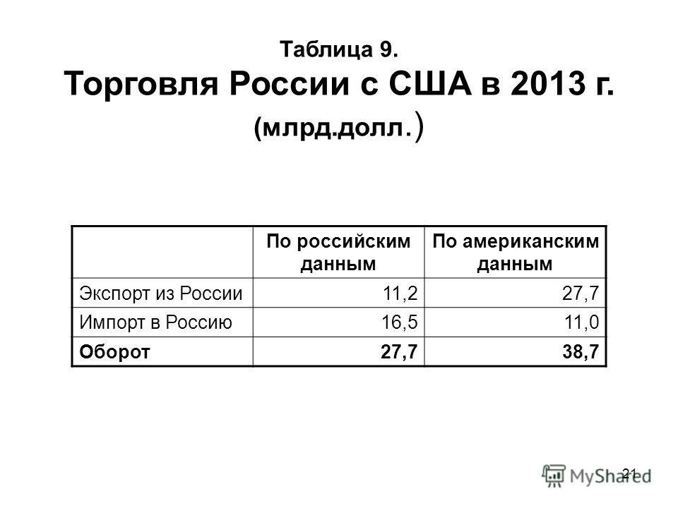 21 Таблица 9. Торговля России с США в 2013 г. (млрд.долл.) По российским данным По американским данным Экспорт из России 11,227,7 Импорт в Россию 16,511,0 Оборот 27,738,7