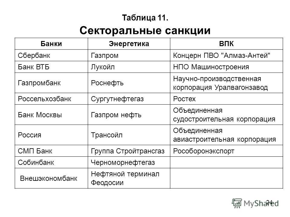 24 Таблица 11. Секторальные санкции Банки ЭнергетикаВПК Сбербанк ГазпромКонцерн ПВО