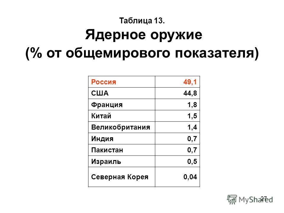 27 Таблица 13. Ядерное оружие (% от общемирового показателя) Россия 49,1 США44,8 Франция 1,8 Китай 1,5 Великобритания 1,4 Индия 0,7 Пакистан 0,7 Израиль 0,5 Северная Корея 0,04