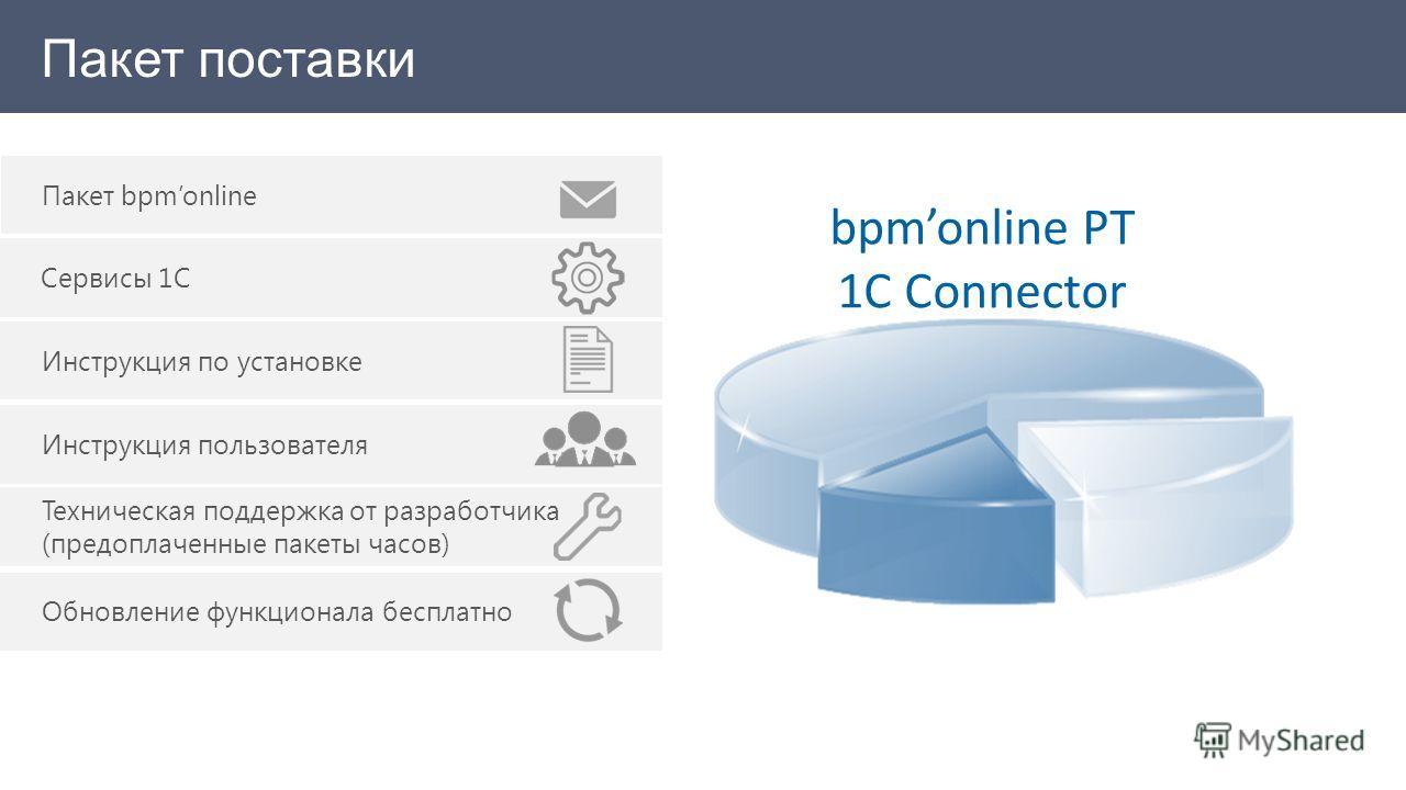 Пакет поставки Инструкция пользователя Сервисы 1С Пакет bpmonline Инструкция по установке Обновление функционала бесплатно Техническая поддержка от разработчика (предоплаченные пакеты часов) bpmonline PT 1C Connector