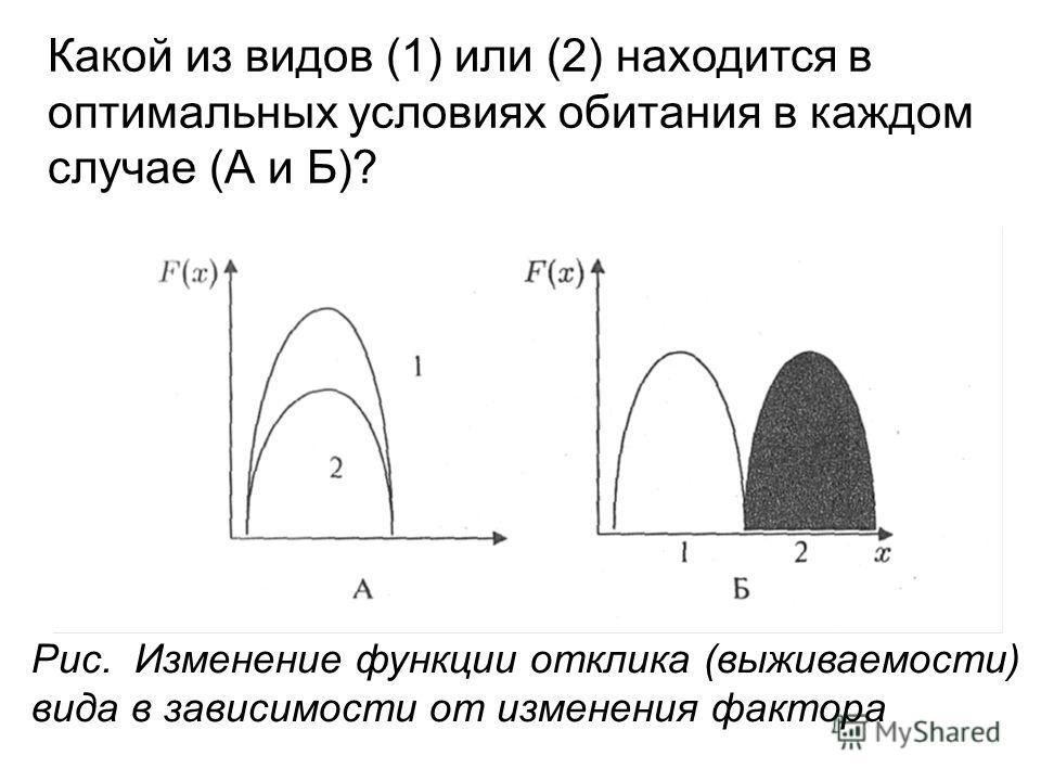 Какой из видов (1) или (2) находится в оптимальных условиях обитания в каждом случае (А и Б)? Рис. Изменение функции отклика (выживаемости) вида в зависимости от изменения фактора