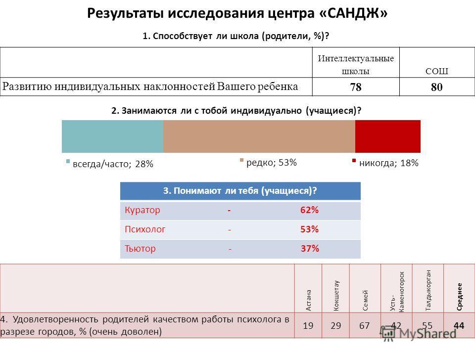 Результаты исследования центра «САНДЖ» 1. Способствует ли школа (родители, %)? Интеллектуальные школыСОШ Развитию индивидуальных наклонностей Вашего ребенка 7880 3. Понимают ли тебя (учащиеся)? Куратор - 62% Психолог - 53% Тьютор - 37% Астана Кокшета