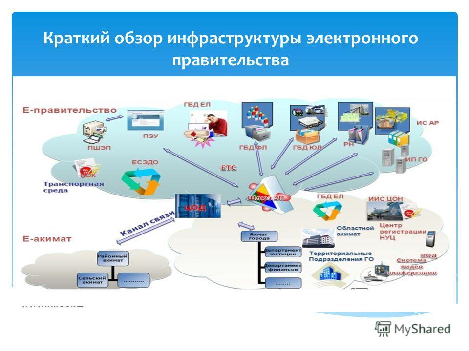 Краткий обзор инфраструктуры электронного правительства