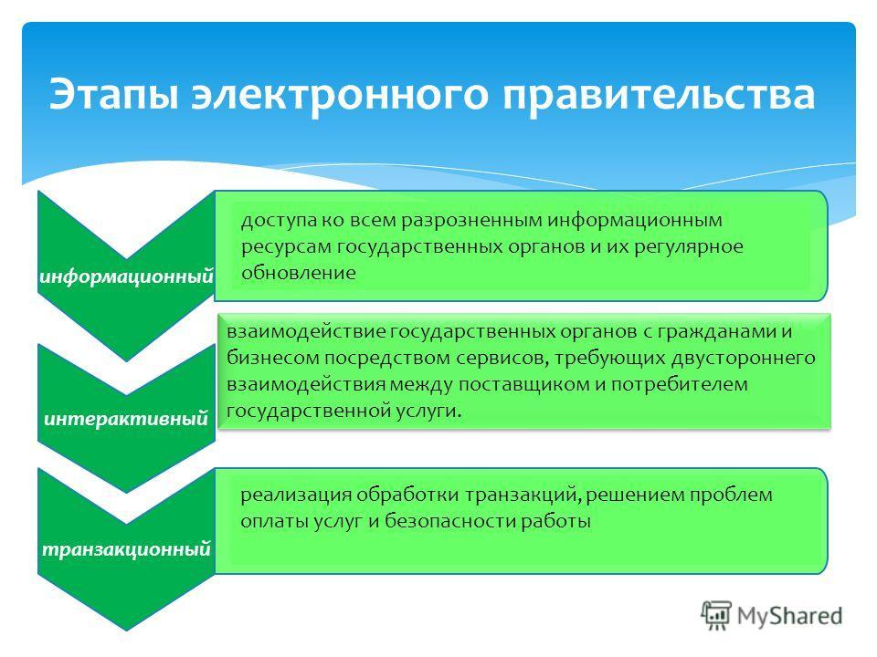 информационный интерактивный транзакционный Этапы электронного правительства доступа ко всем разрозненным информационным ресурсам государственных органов и их регулярное обновление взаимодействие государственных органов с гражданами и бизнесом посред