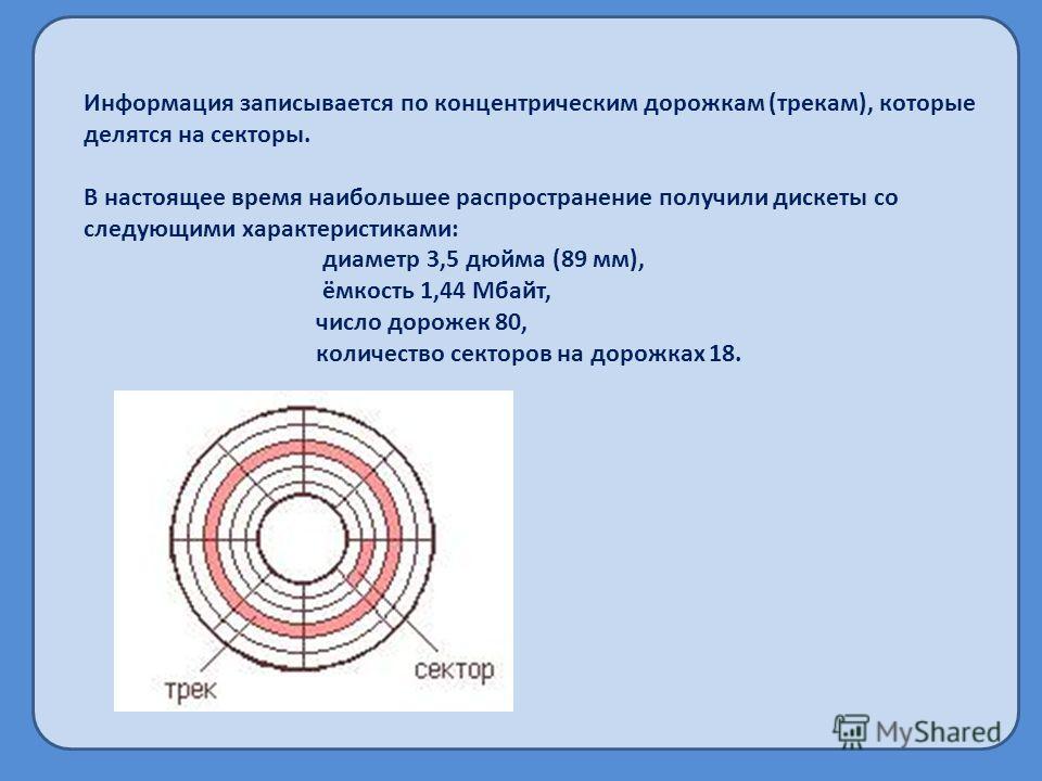 Информация записывается по концентрическим дорожкам (трекам), которые делятся на секторы. В настоящее время наибольшее распространение получили дискеты со следующими характеристиками: диаметр 3,5 дюйма (89 мм), ёмкость 1,44 Мбайт, число дорожек 80, к
