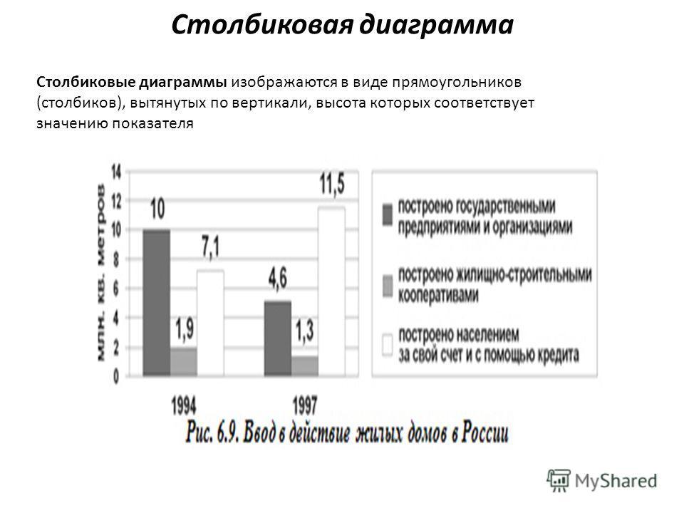 Столбиковая диаграмма Столбиковые диаграммы изображаются в виде прямоугольников (столбиков), вытянутых по вертикали, высота которых соответствует значению показателя