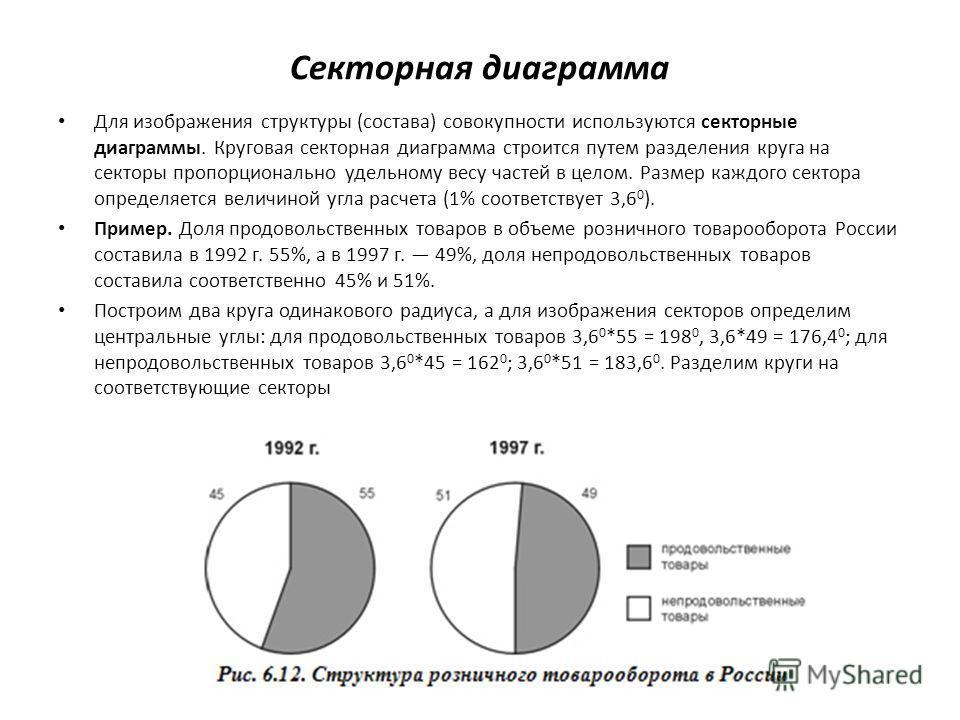 Секторная диаграмма Для изображения структуры (состава) совокупности используются секторные диаграммы. Круговая секторная диаграмма строится путем разделения круга на секторы пропорционально удельному весу частей в целом. Размер каждого сектора опред