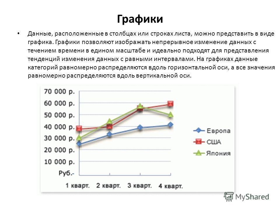 Графики Данные, расположенные в столбцах или строках листа, можно представить в виде графика. Графики позволяют изображать непрерывное изменение данных с течением времени в едином масштабе и идеально подходят для представления тенденций изменения дан