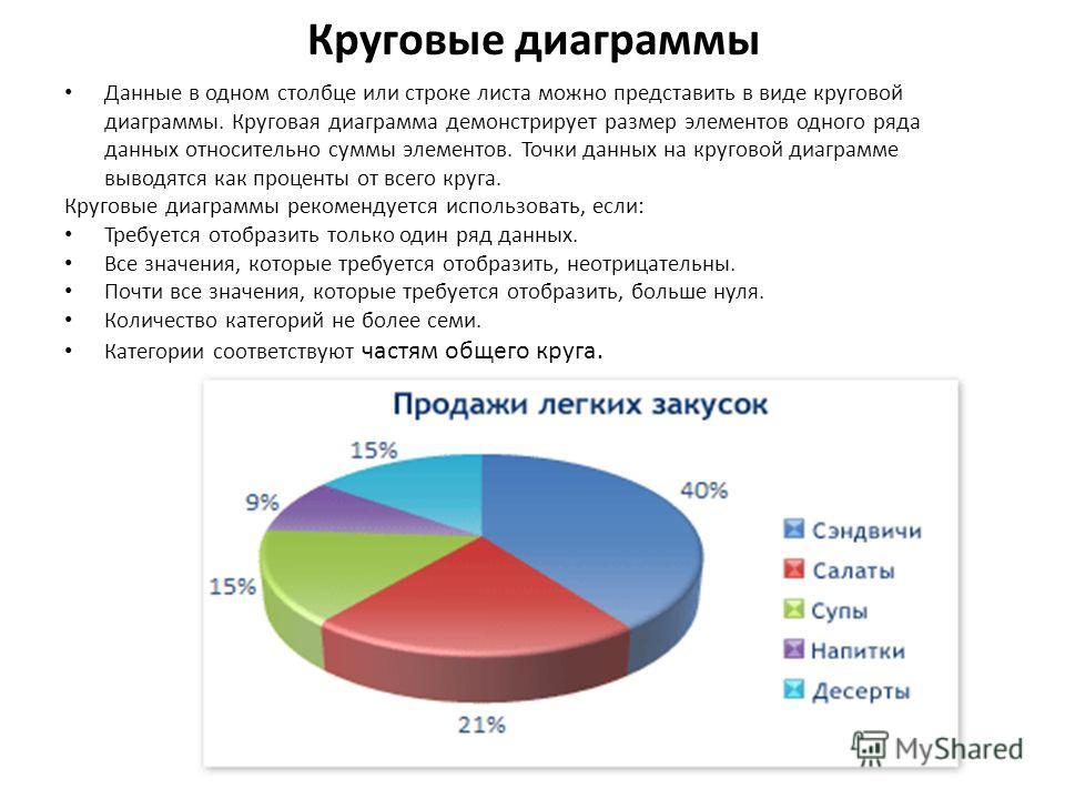 Круговые диаграммы Данные в одном столбце или строке листа можно представить в виде круговой диаграммы. Круговая диаграмма демонстрирует размер элементов одного ряда данных относительно суммы элементов. Точки данных на круговой диаграмме выводятся ка