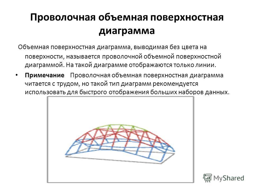 Проволочная объемная поверхностная диаграмма Объемная поверхностная диаграмма, выводимая без цвета на поверхности, называется проволочной объемной поверхностной диаграммой. На такой диаграмме отображаются только линии. Примечание Проволочная объемная