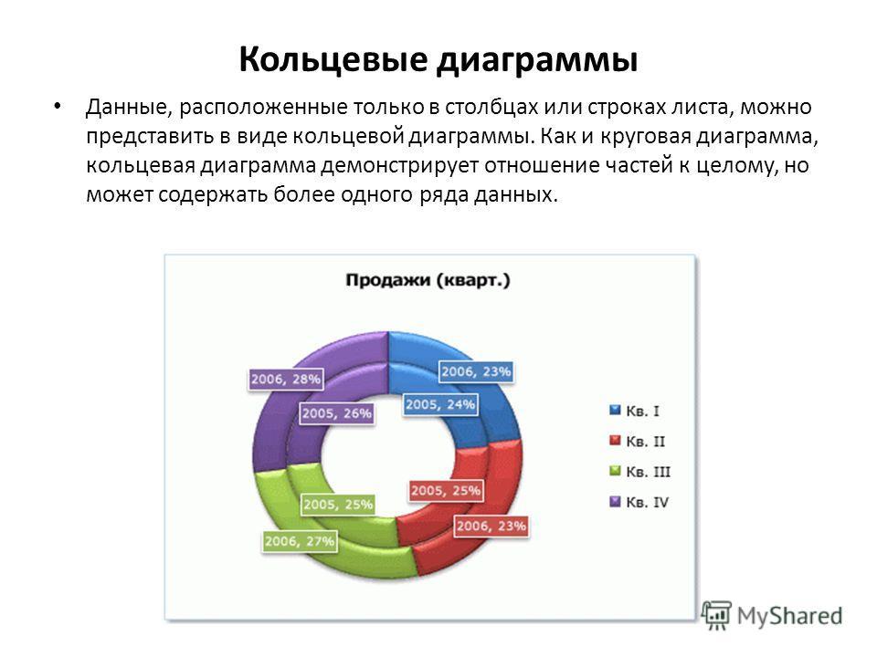 Кольцевые диаграммы Данные, расположенные только в столбцах или строках листа, можно представить в виде кольцевой диаграммы. Как и круговая диаграмма, кольцевая диаграмма демонстрирует отношение частей к целому, но может содержать более одного ряда д