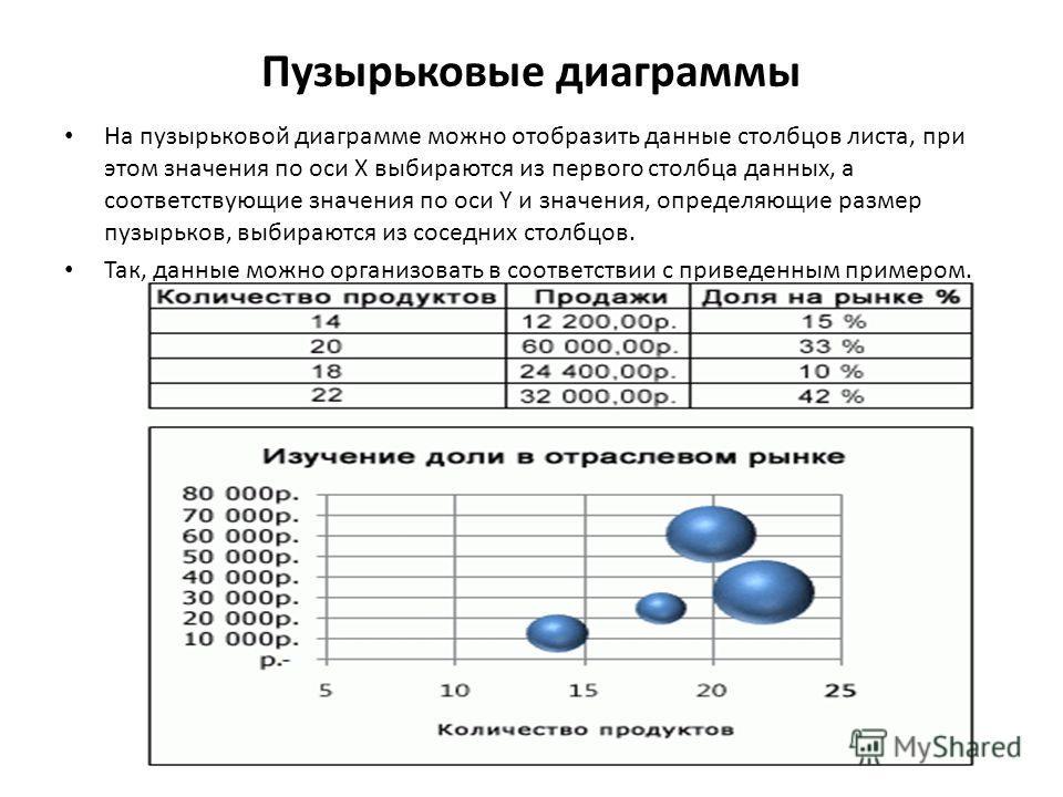 Пузырьковые диаграммы На пузырьковой диаграмме можно отобразить данные столбцов листа, при этом значения по оси X выбираются из первого столбца данных, а соответствующие значения по оси Y и значения, определяющие размер пузырьков, выбираются из сосед