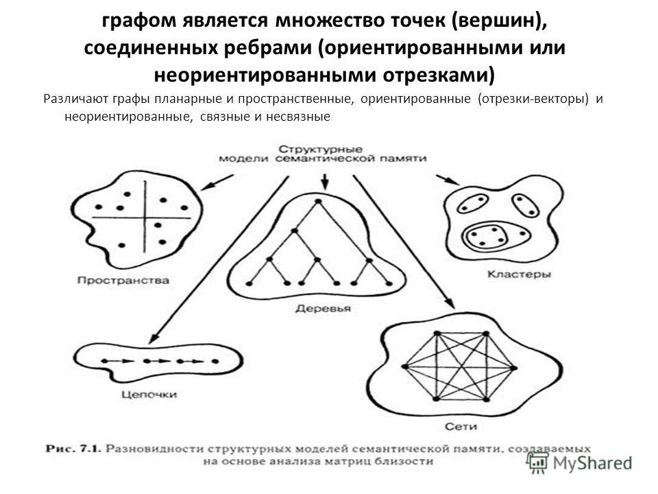 графом является множество точек (вершин), соединенных ребрами (ориентированными или неориентированными отрезками) Различают графы планарные и пространственные, ориентированные (отрезки-векторы) и неориентированные, связные и несвязные