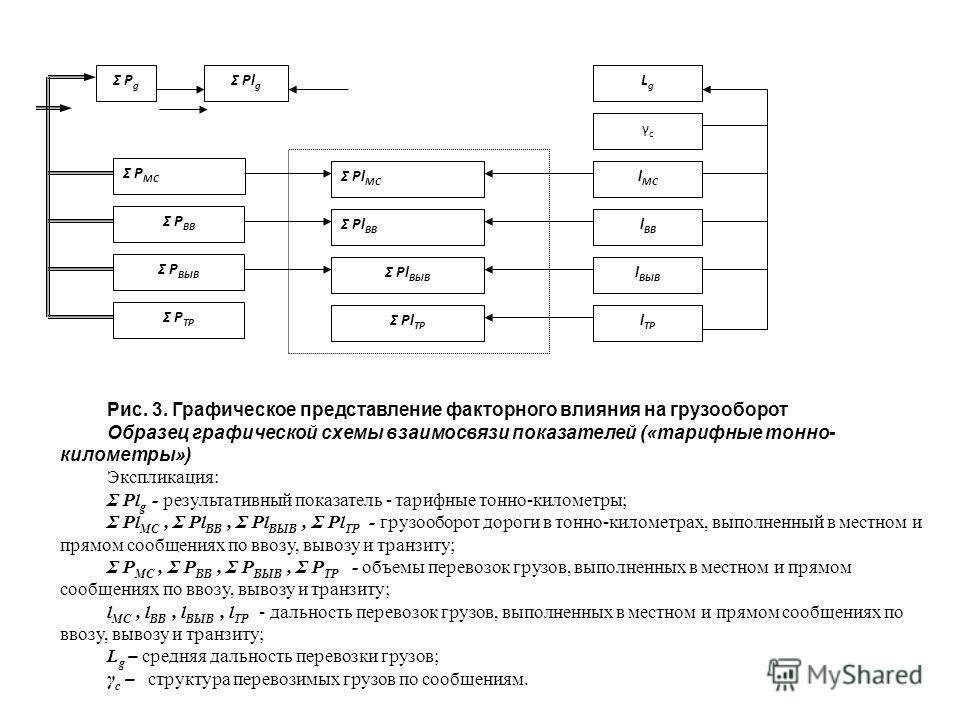 Рис. 3. Графическое представление факторного влияния на грузооборот Образец графической схемы взаимосвязи показателей («тарифные тонно- километры») Экспликация: Σ Pl g - результативный показатель - тарифные тонно-километры; Σ Pl МС, Σ Pl ВВ, Σ Pl ВЫВ